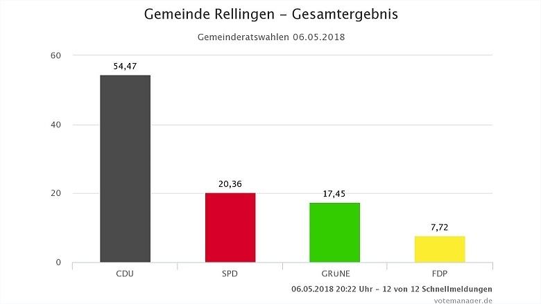 Rellinger Wahlergebnis 2018